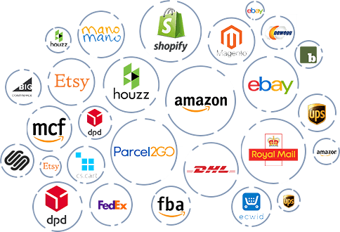 Available ecommerce integrations like Amazon Ebay Shopify Woocommerce Etsy MCF FBA myHermes Parcelforce UPS USPS Parcel2go