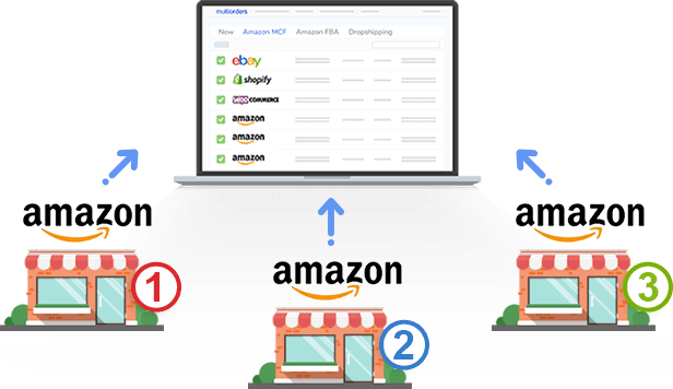 Connect and manage Multiple-amazon-accounts to Multiorders shipping management software