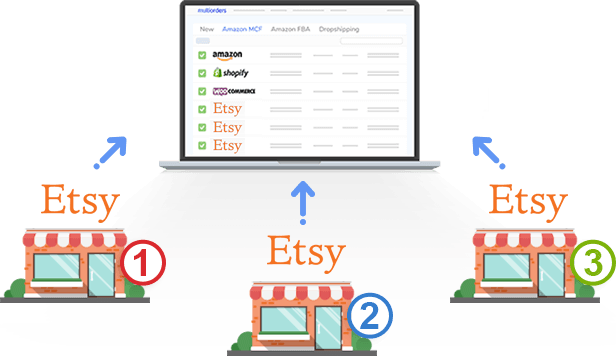 Connect and manage Multiple-Etsy-accounts to Multiorders shipping management software