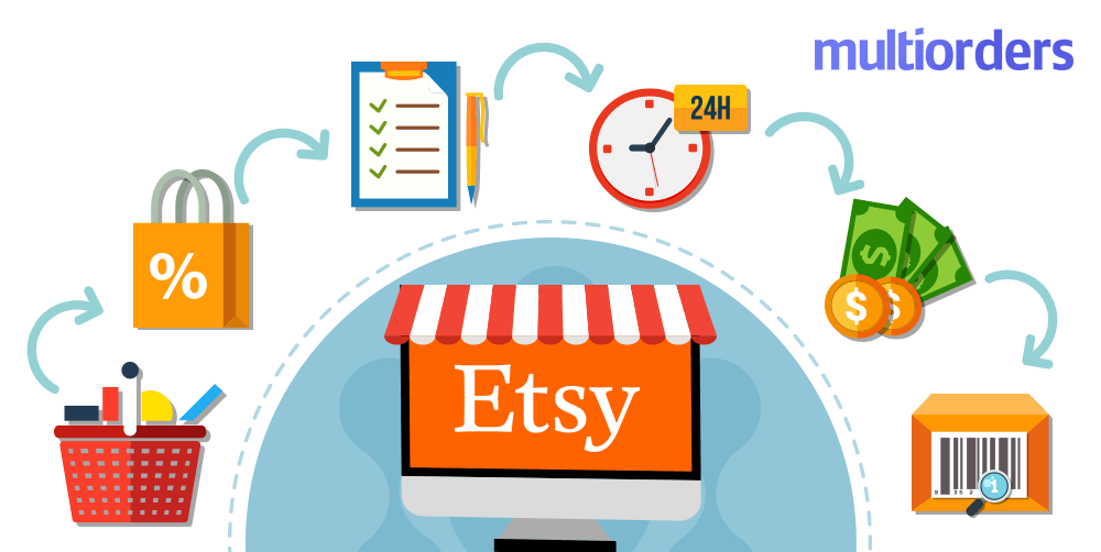Best Etsy Shipping Management Software