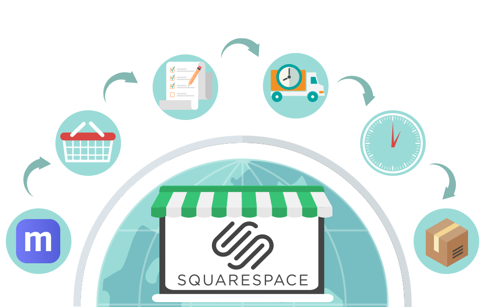 Squarespace inventory and order management Multiorders