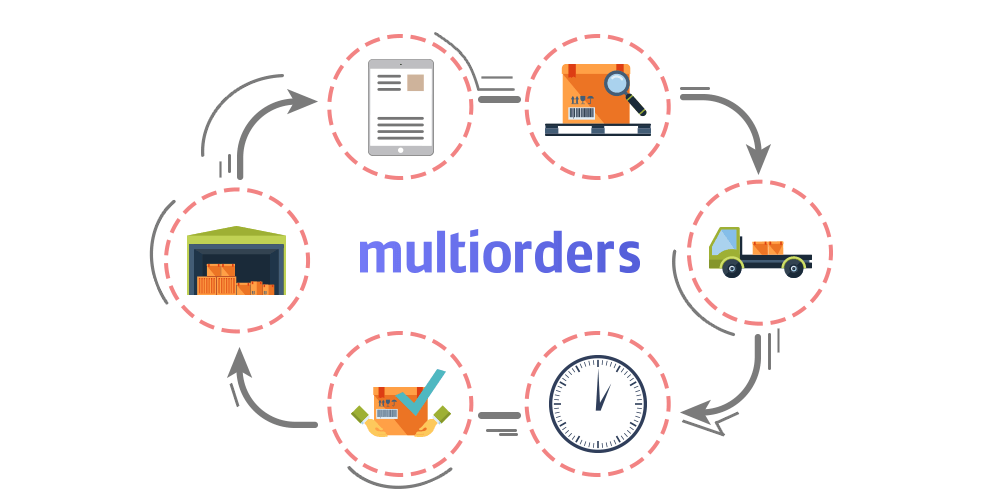 Drop-shipping Automation Software - Multiorders