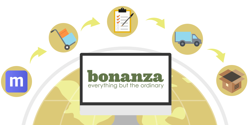 Bonanza Inventory and Order Management Multiorders