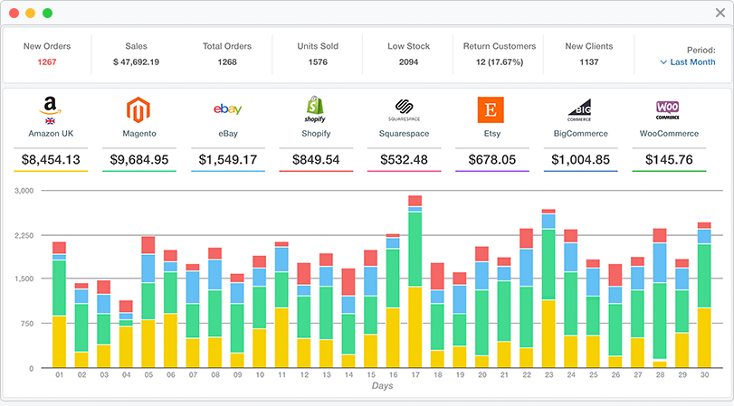 Track your performance by generating custom reports based on time periods as well as different sales channels