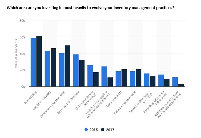 Trends in Inventory Management Software